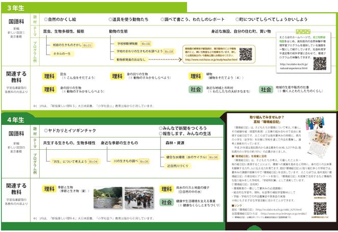 環境学習プログラム(P4.5)